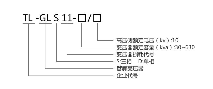 TL-GLS11系列组合式管廊变压器